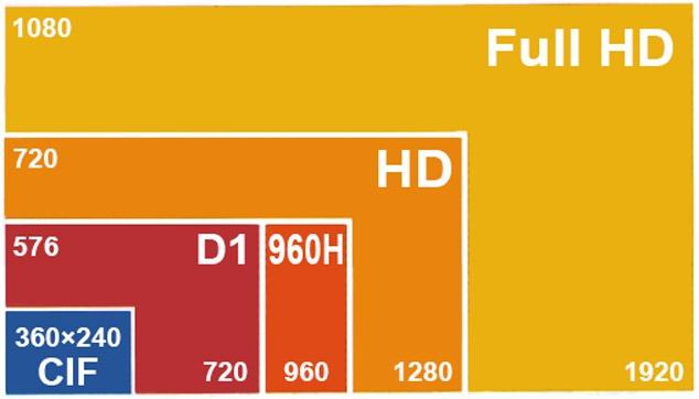 HD-CCTV-Resolution-format-asiashabakeh.ir_-pic