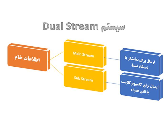 Dual Stream-asiashabakeh
